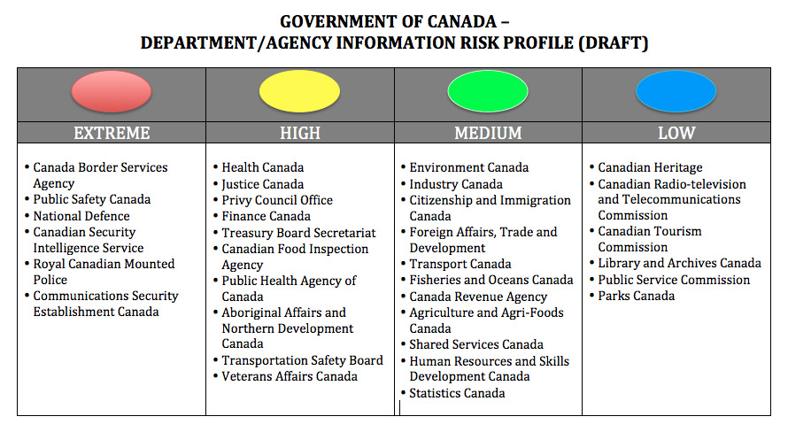 Information Risk and Canadian Government Departments